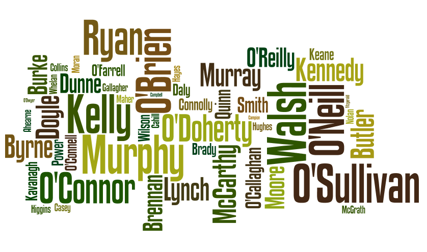 Origin Meaning Of Irish Surnames